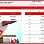"""""""الشارع المغاربي"""" ينفرد بنشر آخر الإحصائيات : النهضة والنداء بلا منافس في قائمات الانتخابات البلديّة"""