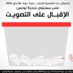 شبكة مُراقبون: 13 % نسبة المشاركة في الانتخابات صباحا