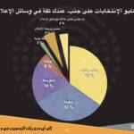 """أهمله أهل الإعلام: """"بارومتر"""" يكشف أن ثلثيْ التونسيين لا يثقون في إعلام بلادهم !"""