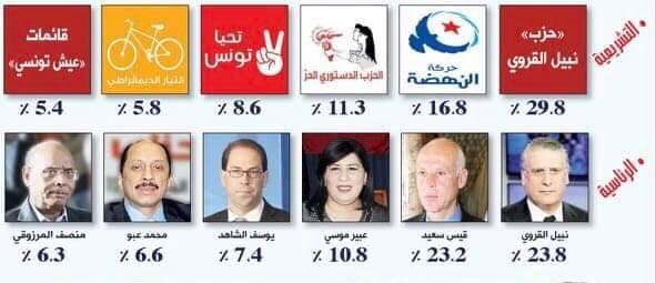 سيغما: انهيار حزب الشاهد والقروي يتصدر نوايا تصويت الرئاسية والتشريعية