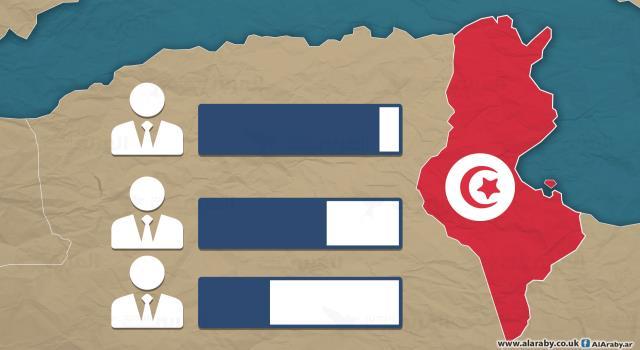 فضيحة شركات سبر الآراء تُعمّق الأزمة السياسيّة في تونس! : بقلم معز زيّود