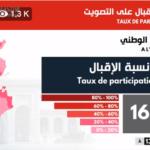 5 ساعات قبل غلق مكاتب الاقتراع : 16.3 % نسبة المشاركة