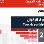 هيئة الانتخابات: ارتفاع نسبة المشاركة في الاقتراع إلى 27.8 %