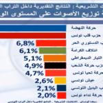 سيغما : النهضة وقلب تونس في الصدارة.. وائتلاف الكرامة مفاجأة الانتخابات