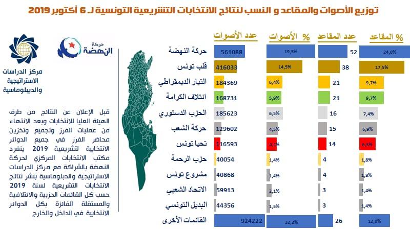 النتائج النهائية للانتخابات التشريعية حسب النهضة