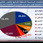 سيغما كونساي : النهضة أكبر قاعدة انتخابية لقيس سعيد