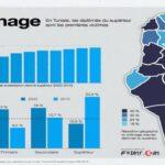 معهد الاحصاء: 628 ألف عاطل عن العمل في تونس