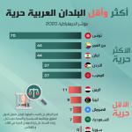 فريدوم هاوس: تونس الأولى عربيا في مؤشر الحرية وانجازاتها السياسية تُثير الاعجاب