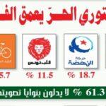 """""""سيغما كونساي"""": الدستوري الحرّ يُعمق الفارق مع النهضة وقيس سعيد يتراجع بـ4 نقاط"""